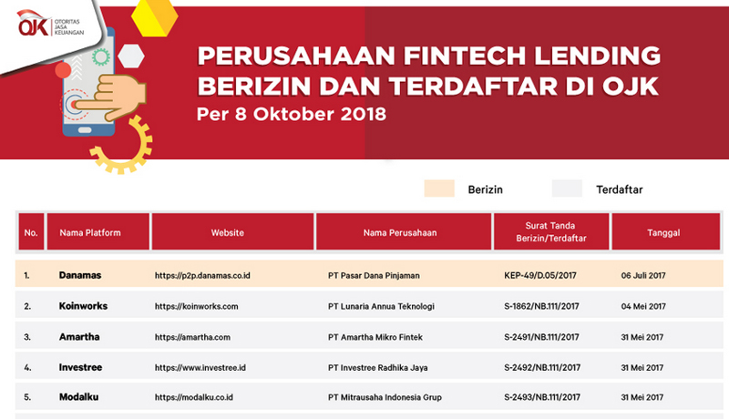 Daftar Fintech Legal