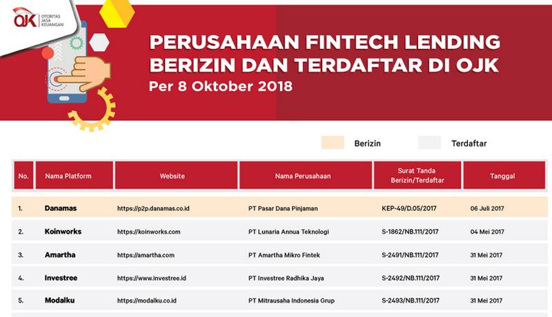 Daftar Fintech Legal